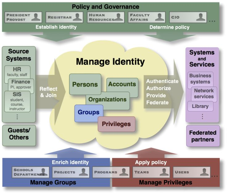Pin By Click Studios On Identity And Access Management