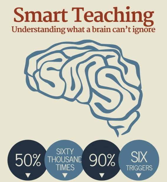 Brain-Based Learning Research Paper Starter