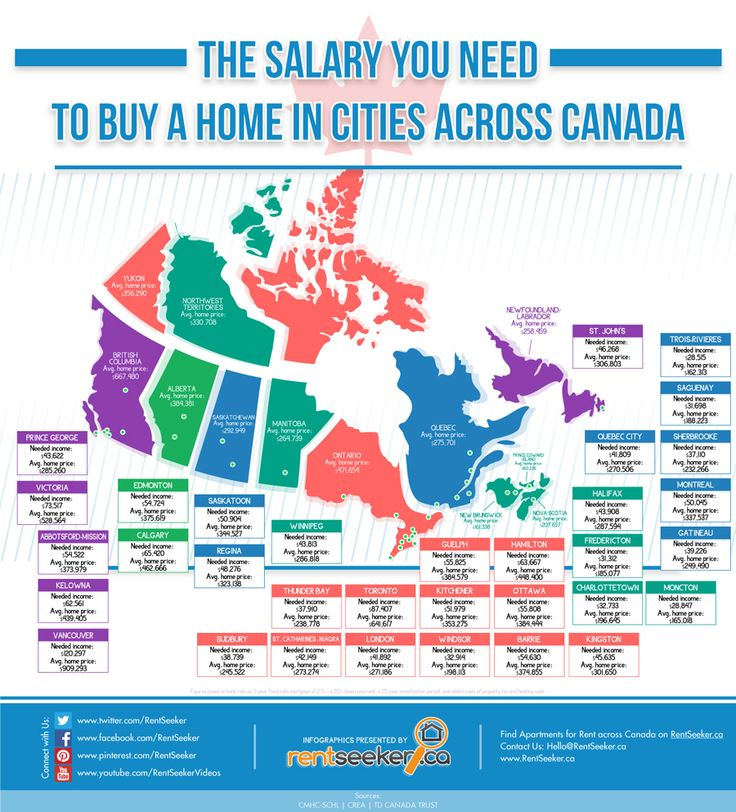 Canada's Most Expensive Places To Buy A Home Illustrated In 1 Infographic