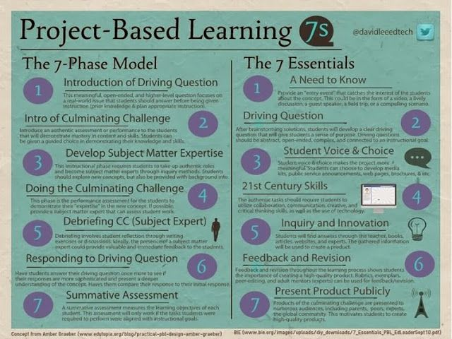 7 Essential Ingredients Of Project-Based Learning. An interesting poster I found on TeachThought website