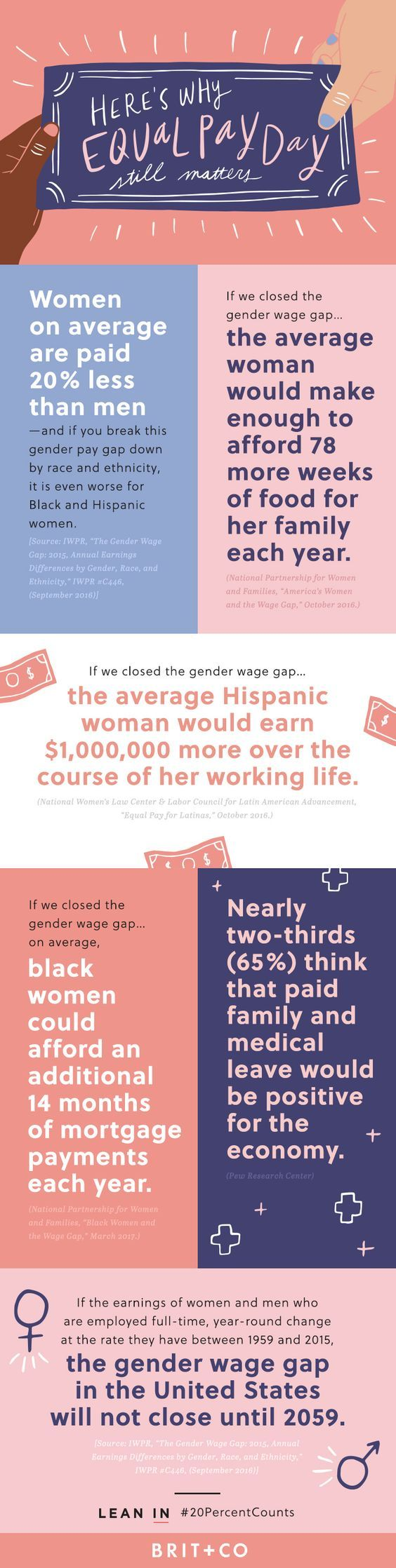 Save this to see why Equal Pay