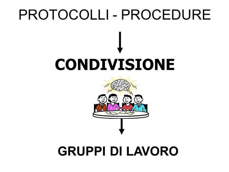 Condivisione protocolli, linee guida e procedure strutture sanitarie