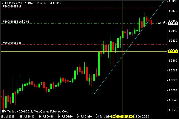Time to Sell... Price : 1.3157 SL : 1.3180 TP : 1.3125