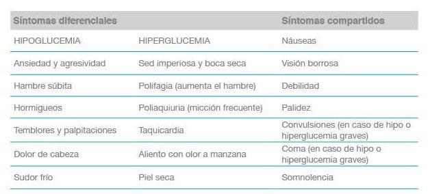 síntomas de hiper e hipoglucemia en la diabetes