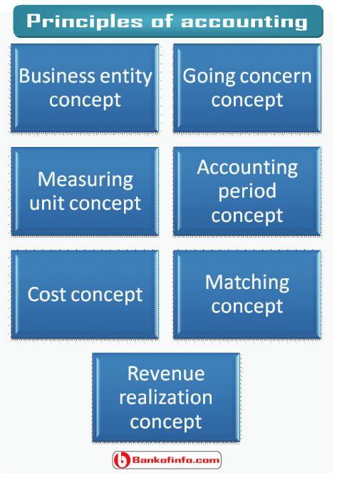 The Importance of Accounting Concepts and principles