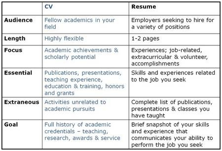 difference bw c v and resume