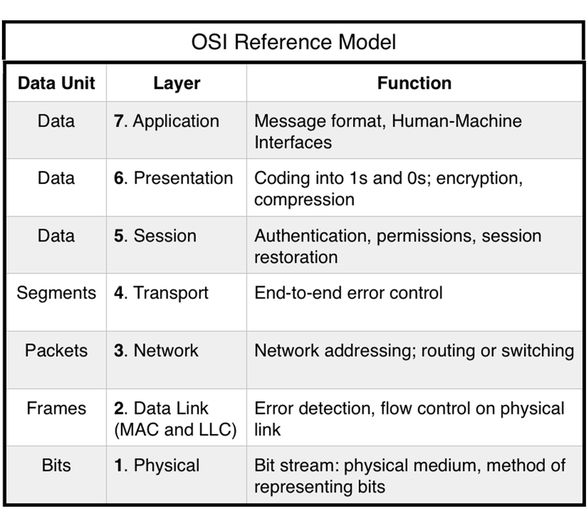 analogy essay osi model The paper explores opportunities and model programs to redirect expenditures   his analogy borrowed from irving zola who was  changes that were  championed by the osi-funded closing the addiction treatment gap.