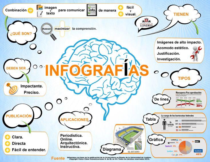El poder de las infografias como herramientas de comunicación #infografia #infographic