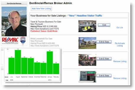 Business Brokers Account - we help business brokers market their businesses for sale online through BizOptions and our large social audience direct and across, Facebook, Twitter and Pinterest.