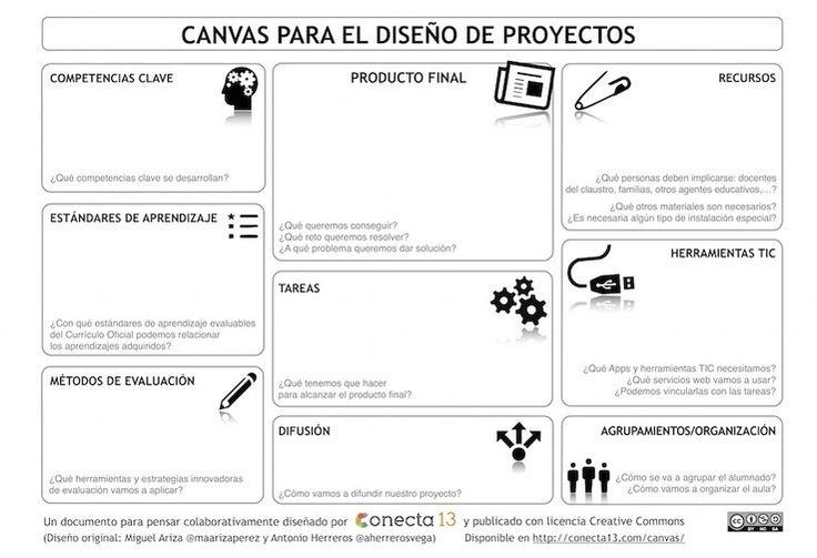 Canvas para el diseño de proyectos: organización de los equipos de aula, planificación de tareas y actividades, revisión del trabajo realizado  y evaluación final del proyecto.
