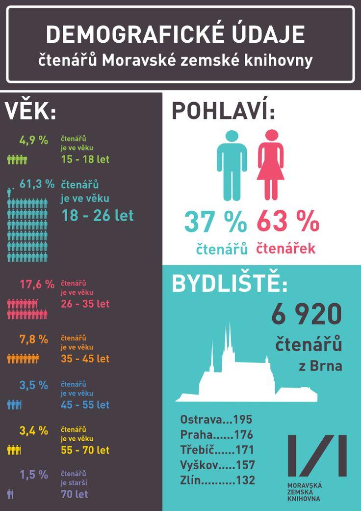 Jací jsou čtenáři MZK? http://duha.mzk.cz/blog/jaci-jsou-ctenari-moravske-zemske-knihovny