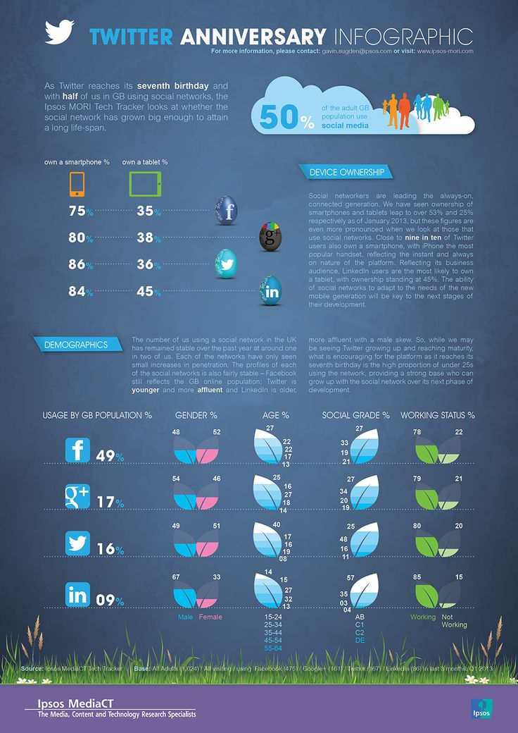 Twitter: After 7 years, how does it compare to other social networks