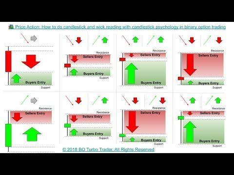 Basic rules for option trading