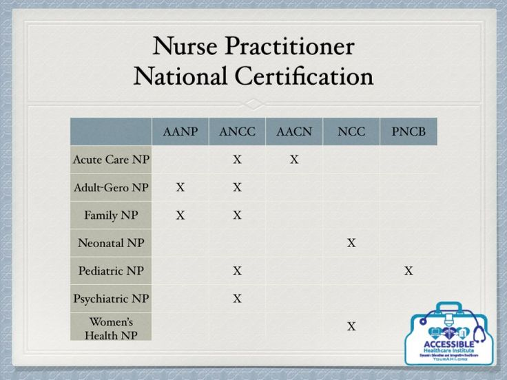 004 What Is A Nurse Practitioner? By Dr Rachel Silva NP of Accessible Healthcare Institute, LLC for The Nurse Practitioner Show Podcast.001