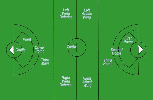 Girls Lacrosse Player Positions | Kids sports -LACROSSE-player postions and field locations