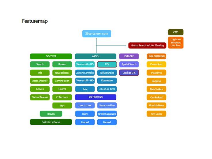 23 best web design sitemap images on pinterest design websites