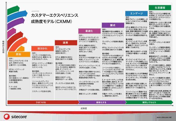 御社のマーケティングはカスタマーエクスペリエンス成熟度(CXMM)のどのレベル? [注目企業のネットビジネス戦略]   Web担当者Forum