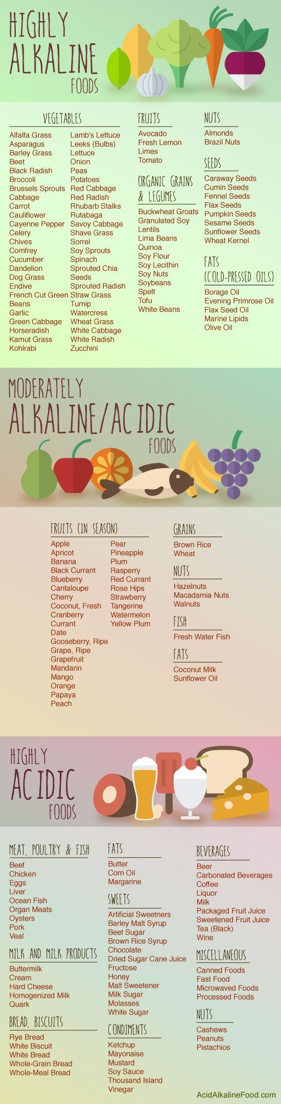 nice Printable Acid Alkaline Food Chart - Acidic and Alkaline Foods