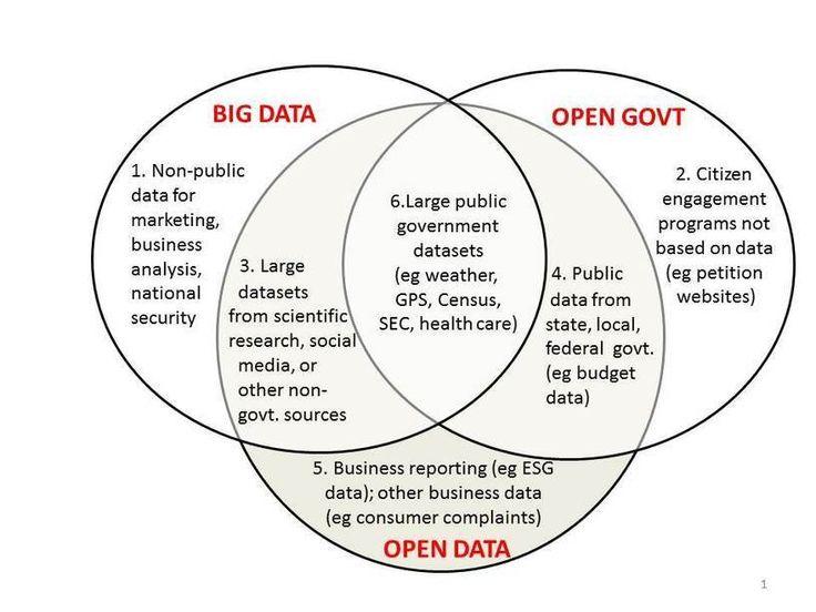 Big Data vs Open Data | 7wData
