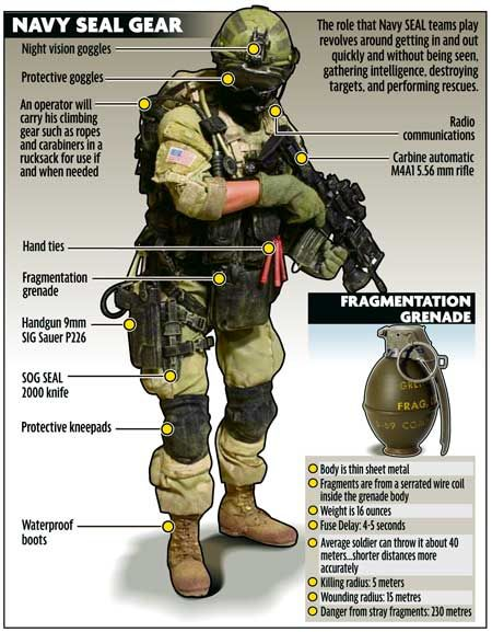 Navy Seal Gear-outfit idea. Obviously a little overboard, but a good look at it all nonetheless