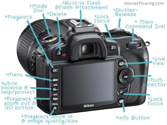 Nikon Camera Sling Bag Nikon Camera With Video Cameraplus Cameraready Cameranikon Clases De Fotografía Fotografia Basica Fundamentos De Fotografía