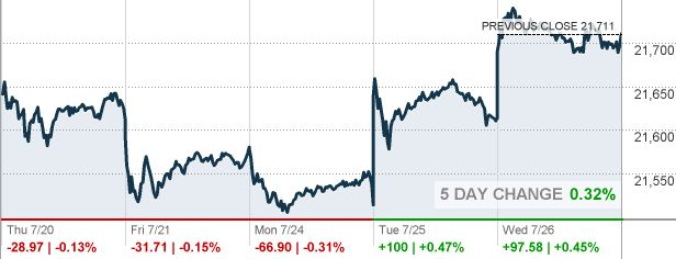 DJIA - Dow Jones Industrial Average - CNNMoney | trader2get review comments