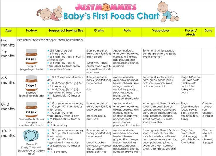 baby food chart