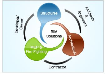 http://www.neilsoft.com/engineering-segments/architectural-masterplanning-services/building-information-modeling-services.htm