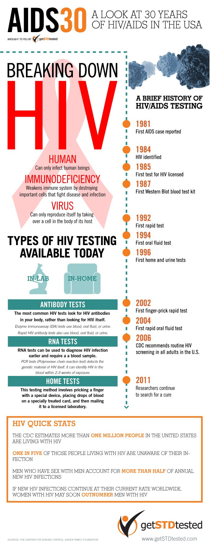Some Facts about HIV/AIDS: To date around 65 million people have been infected with HIV and AIDS has killed more than 25 million people since it was f