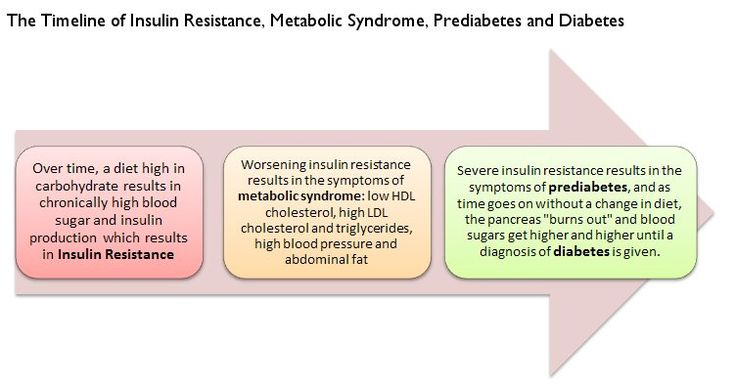 Metabolic syndrome is a cluster of symptoms associated with insulin resistance, pre diabetes, heart disease, and diabetes.