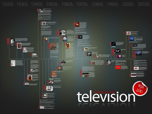The Evolution of the Television - infographictimeline