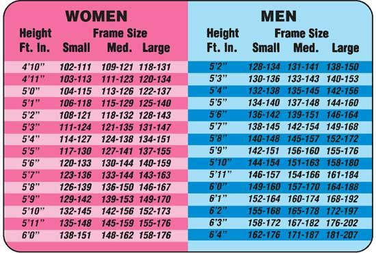 Alternative Height And Weight Chart Men Amp Women Quot Bmi Is