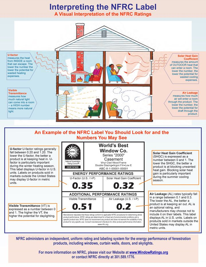 The National Fenestration Rating Council (NFRC) gives you energy performance ratings for windows, doors, and skylights so you can decide for yourself which ones are right for you.