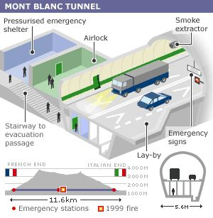 Mont Blanc tunnel new safety features.