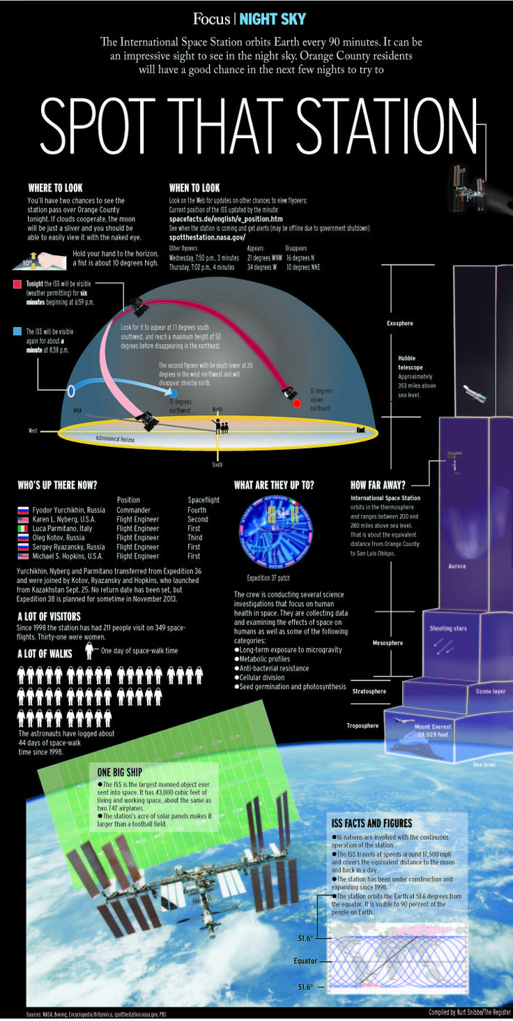 Space Station, infographic by Kurt Snibbe   Orange County Register