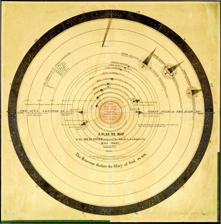 Travel Through Time With These Strange and Beautiful Visualizations of the Universe   A detailed map of the solar system from the 1800s.   Credit: Courtesy the Library of Congress   From Wired.com