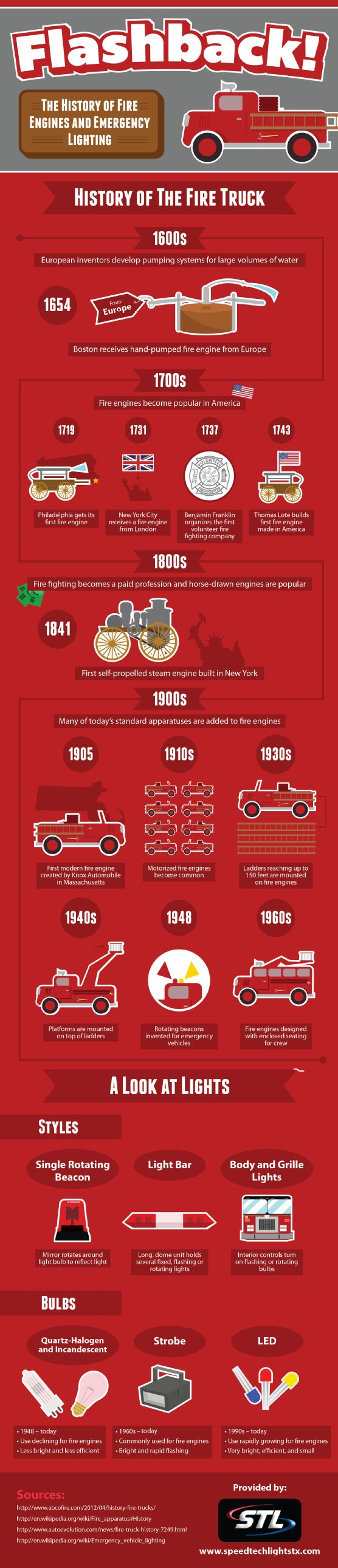 History of Fire Trucks | Shared by LION