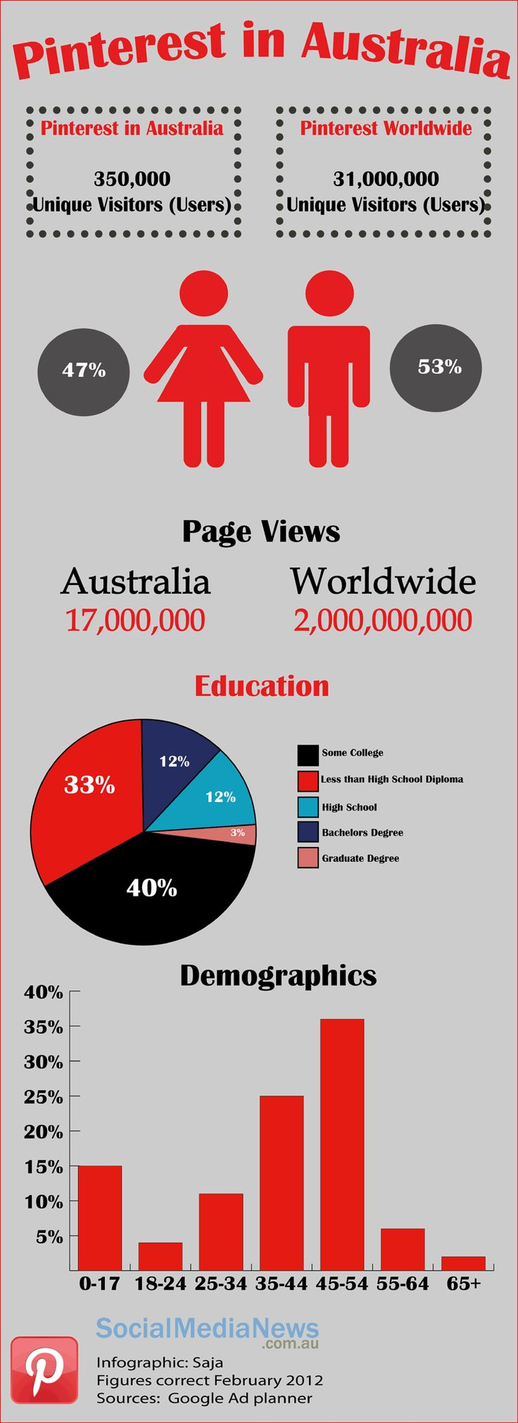 Pinterest Australia - Stats comparing Pinterest use in Australia to the rest of the world.