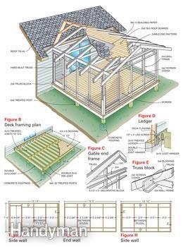 Plans for building a screened in porch. #deckbuildingplans