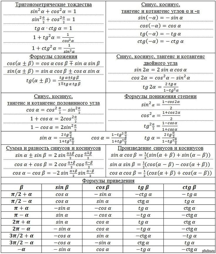 Тригонометрия. Формулы