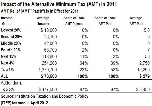 The Alternative Minimum Tax Is Not a Middle-Class Tax