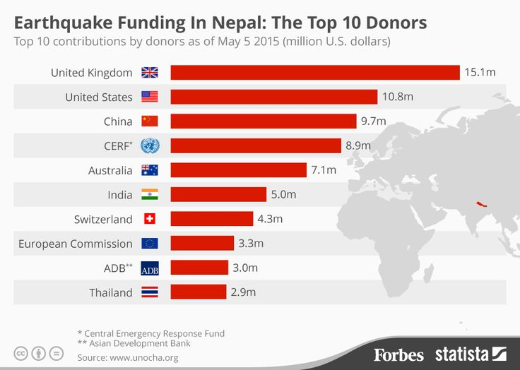 Earthquake Funding In Nepal: The Top 10 Donors
