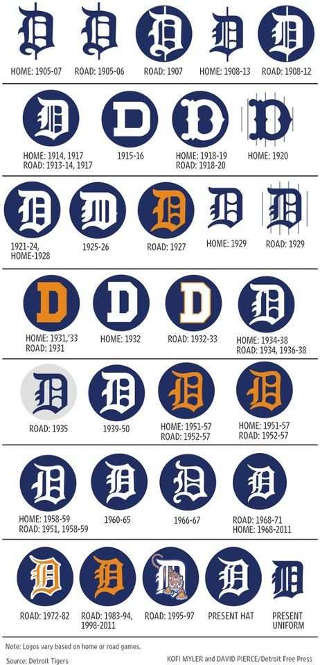"""Evolution of Detroit Tigers """"D"""" this will be tattooed on my body soon!"""