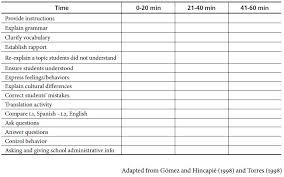 child's learn checklist for teacher - Google Search