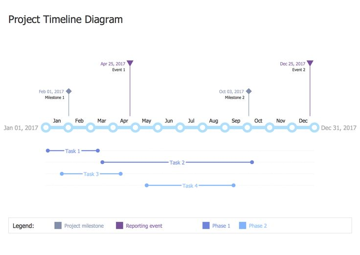 Best Management  Timeline Diagrams Images On