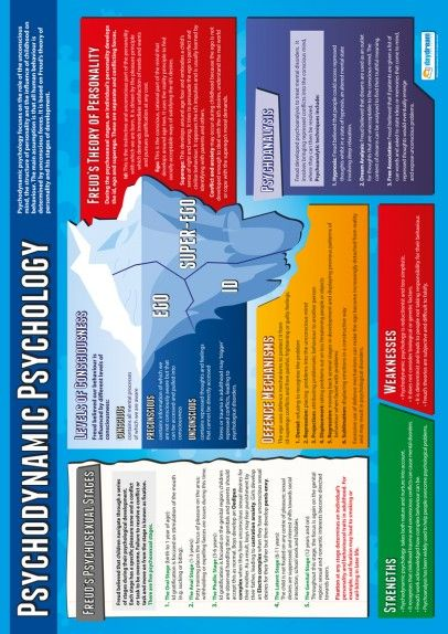 Psychodynamic Psychology Poster