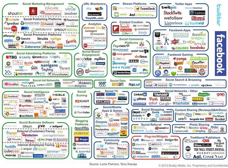 Best Images About Marketing Maestros Musings On Pinterest - Digital advertising map luma 2016 us
