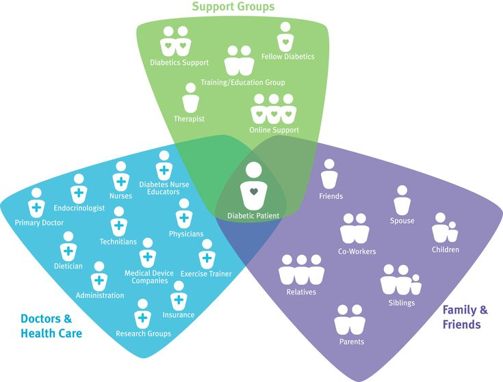 Shows Stakeholders in buckets and how they overlap