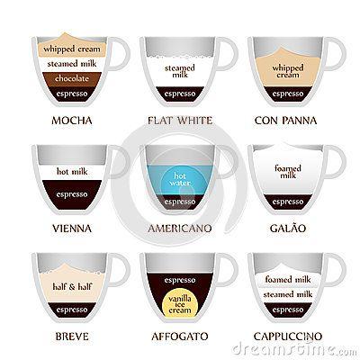 tipos de cafe recetas - Buscar con Google