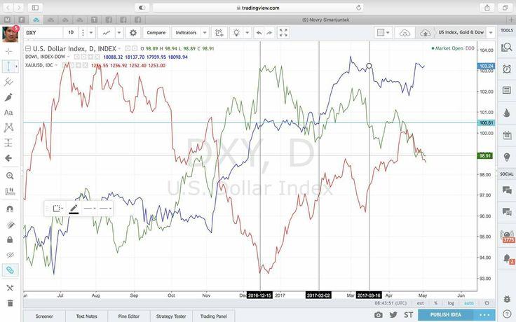 Apakah trading forex judi